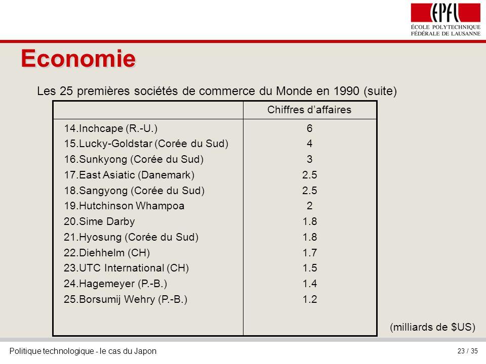 Les 25 premières sociétés de commerce du Monde en 1990 (suite)