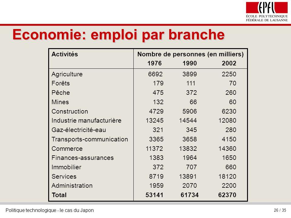 Economie: emploi par branche