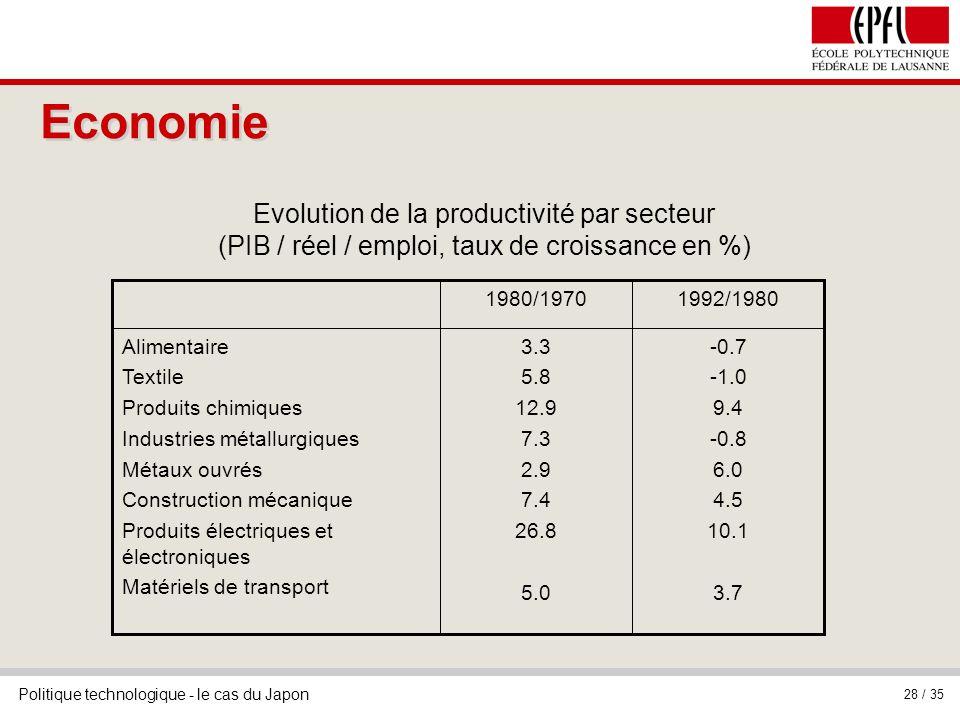 Economie Evolution de la productivité par secteur