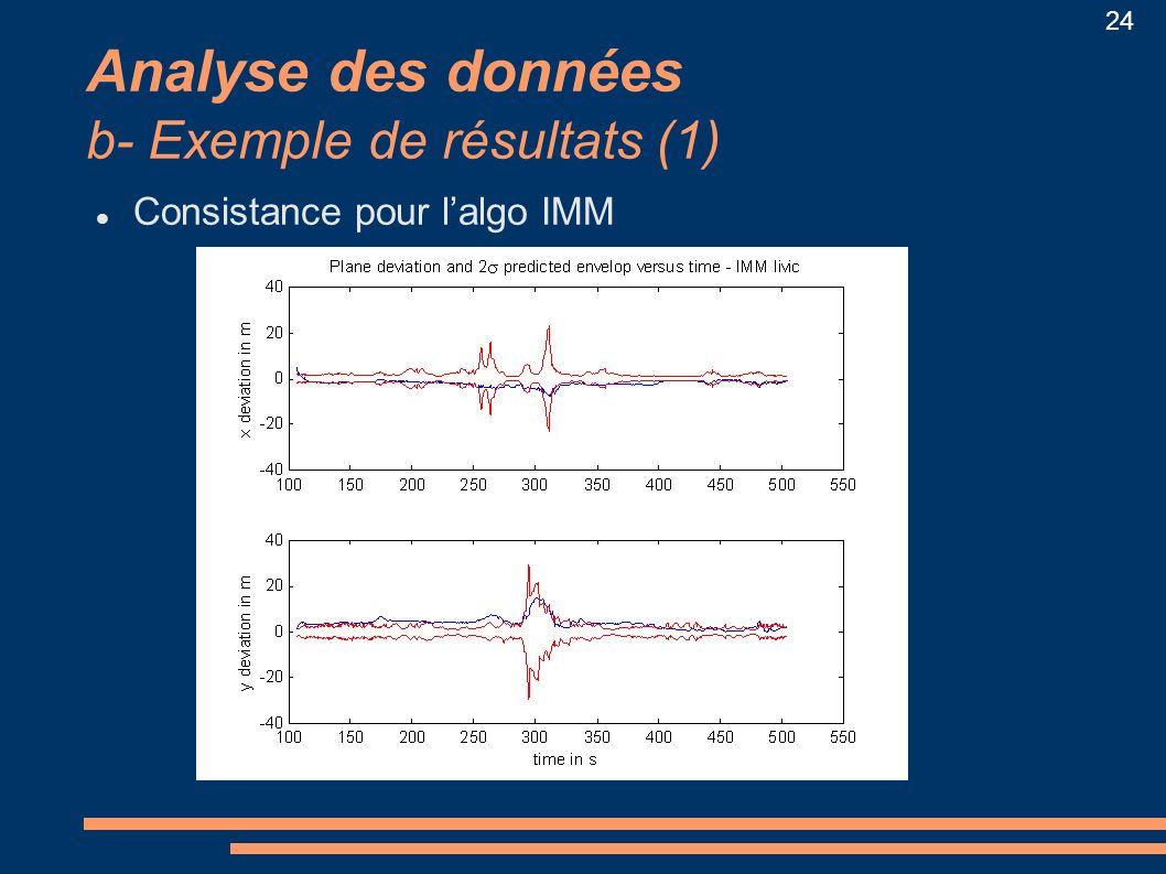 Analyse des données b- Exemple de résultats (1)