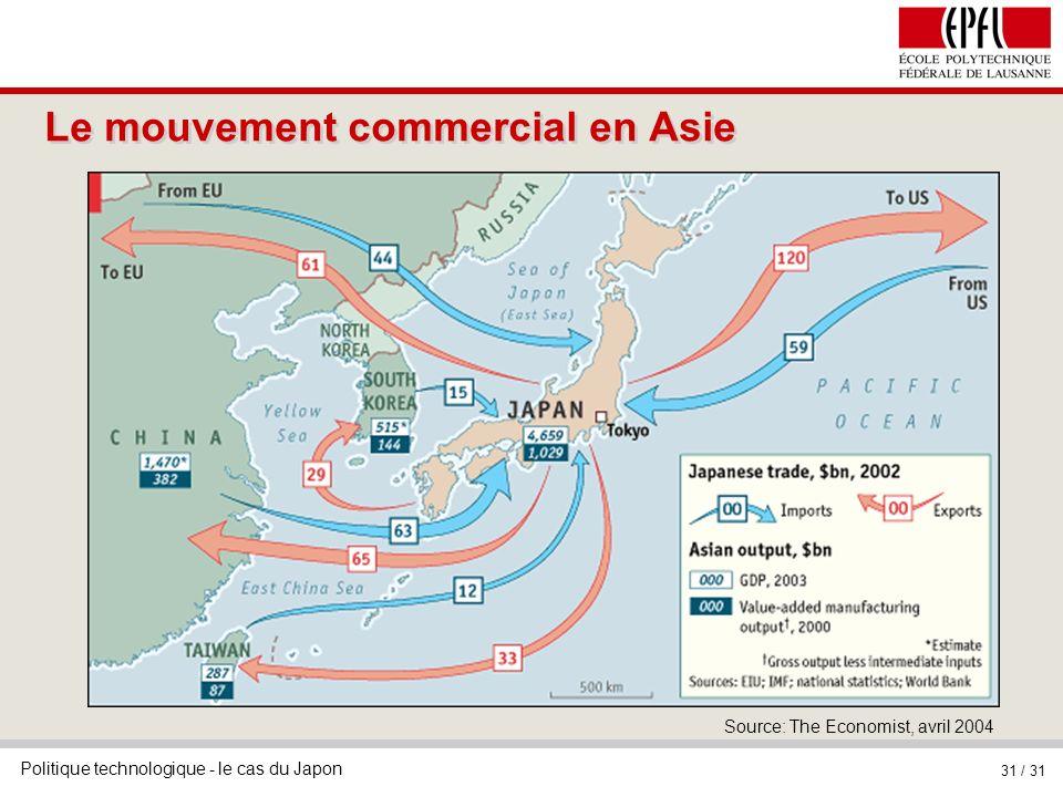Le mouvement commercial en Asie