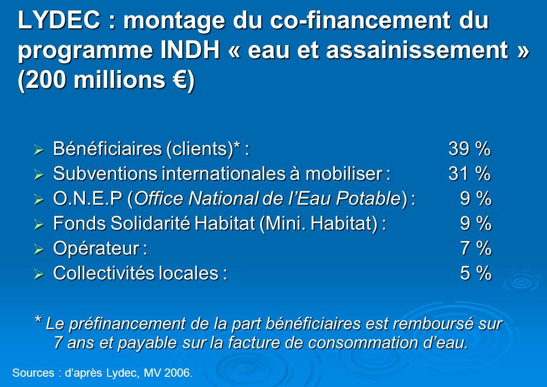 LYDEC : montage du co-financement du programme INDH « eau et assainissement » (200 millions €)