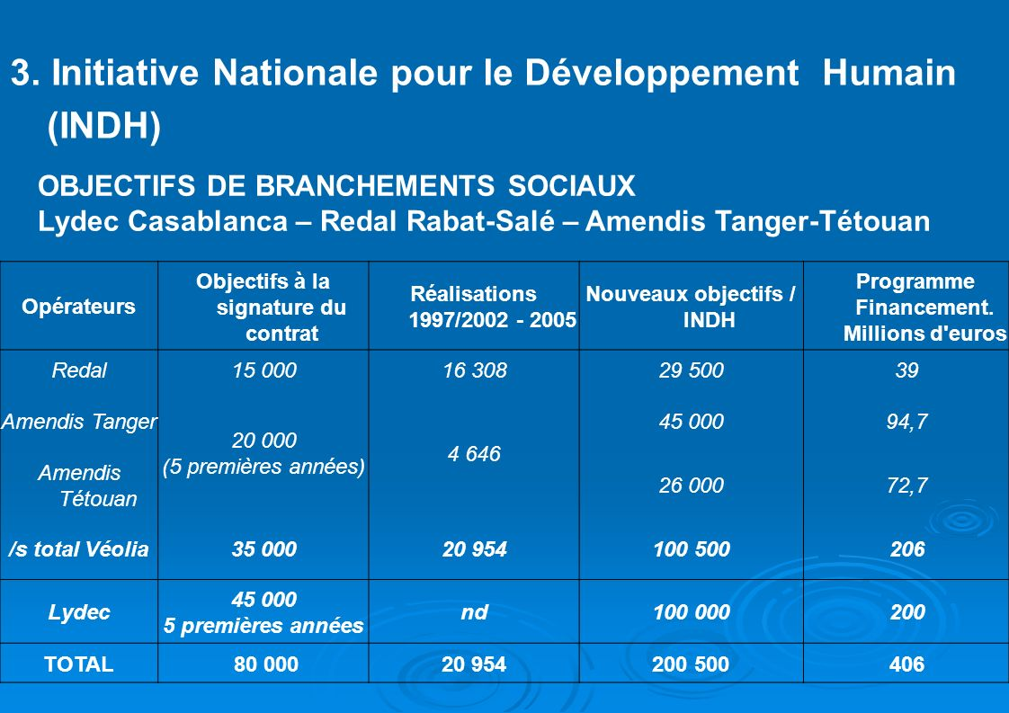 3. Initiative Nationale pour le Développement Humain (INDH)