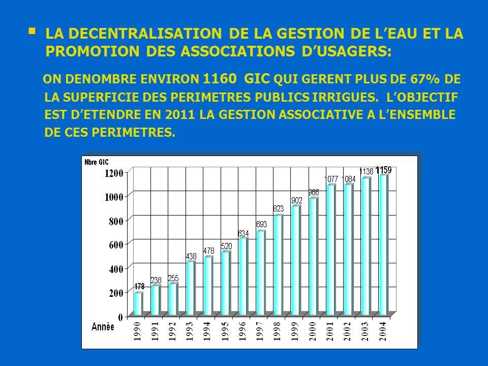 LA DECENTRALISATION DE LA GESTION DE L'EAU ET LA PROMOTION DES ASSOCIATIONS D'USAGERS: