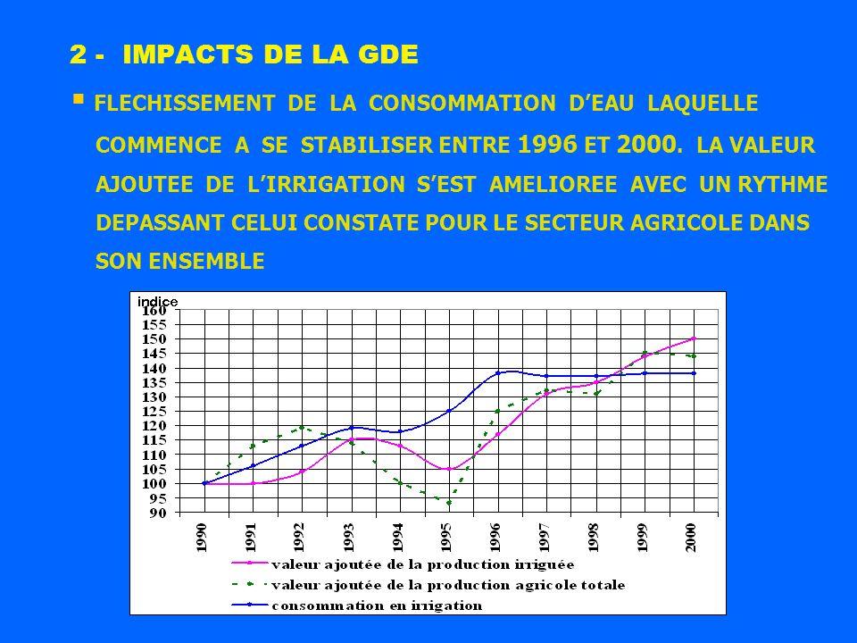 2 - IMPACTS DE LA GDE FLECHISSEMENT DE LA CONSOMMATION D'EAU LAQUELLE