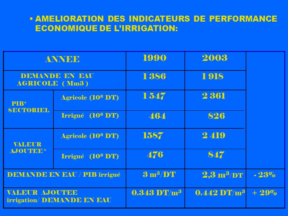 AMELIORATION DES INDICATEURS DE PERFORMANCE ECONOMIQUE DE L'IRRIGATION: