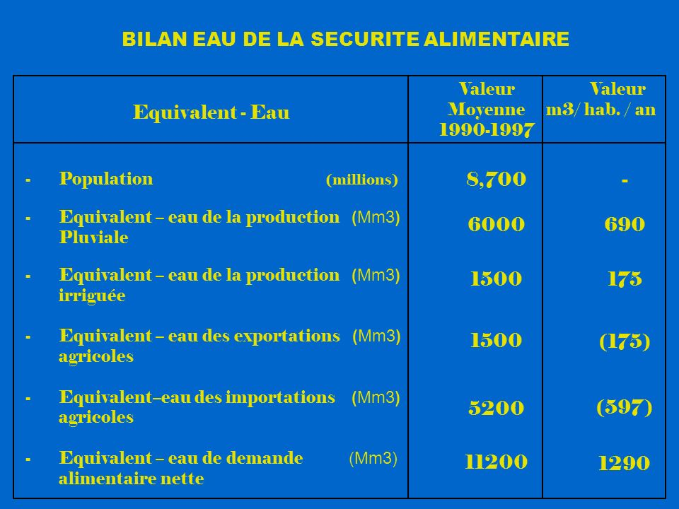 BILAN EAU DE LA SECURITE ALIMENTAIRE