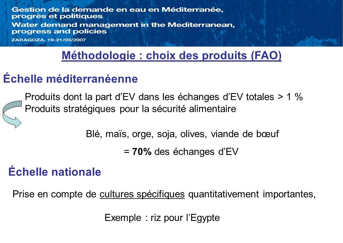 Méthodologie : choix des produits (FAO)
