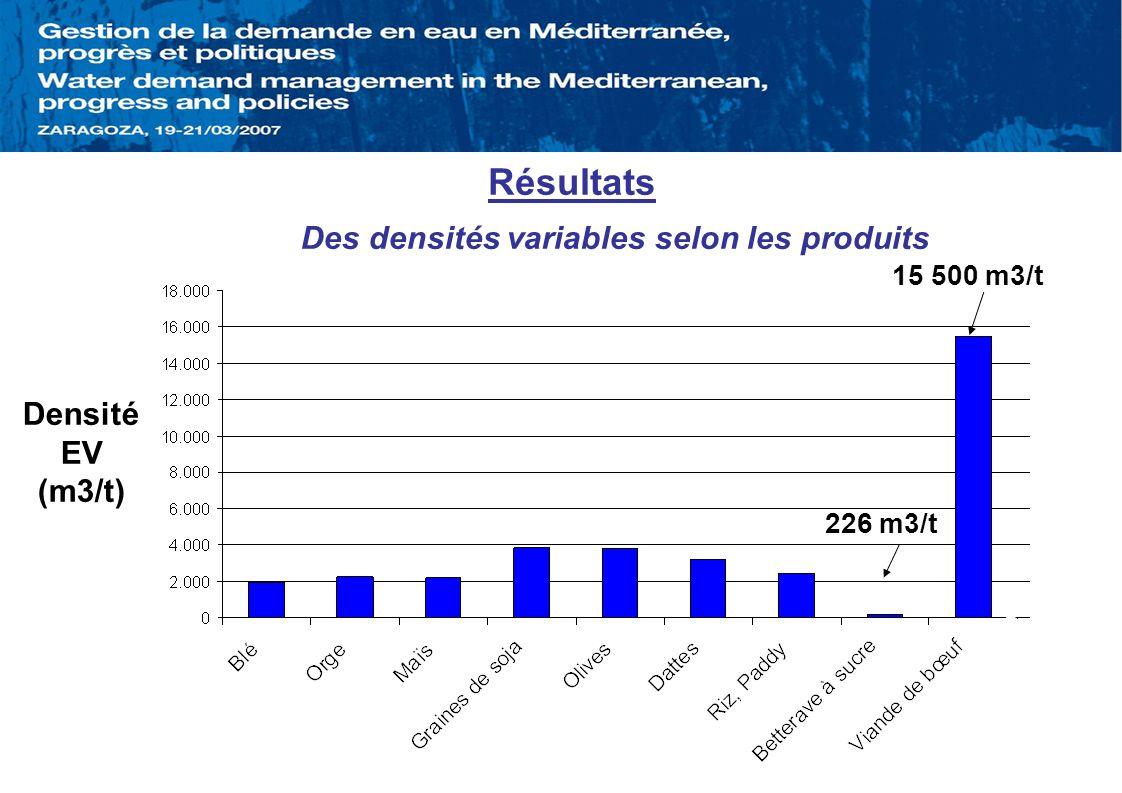 Résultats Des densités variables selon les produits Densité EV (m3/t)