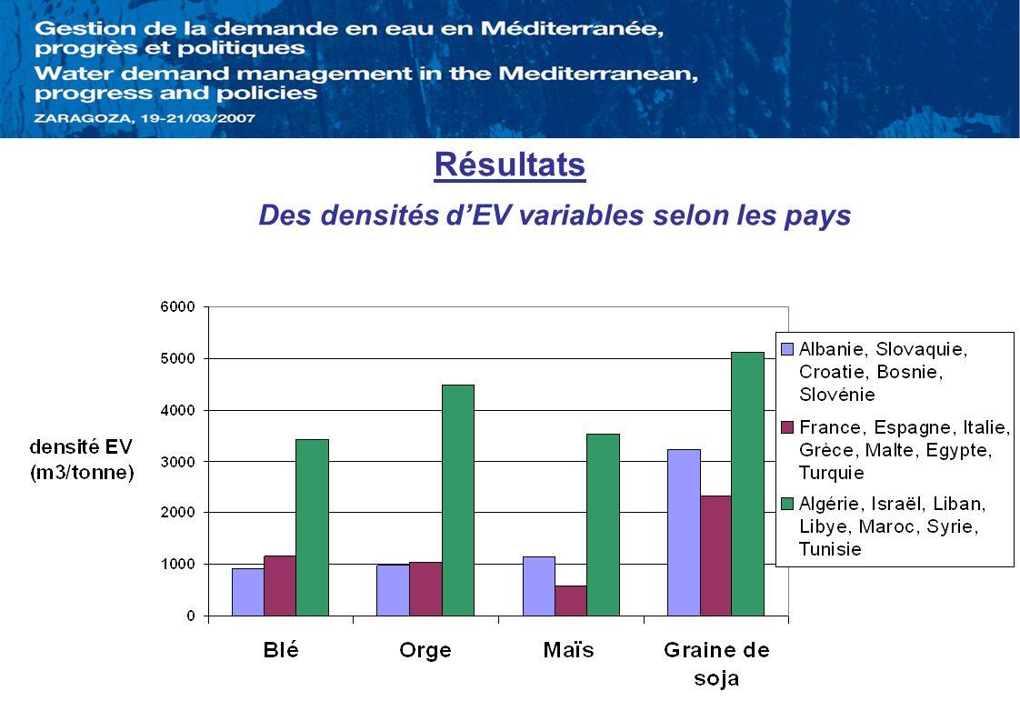Résultats Des densités d'EV variables selon les pays