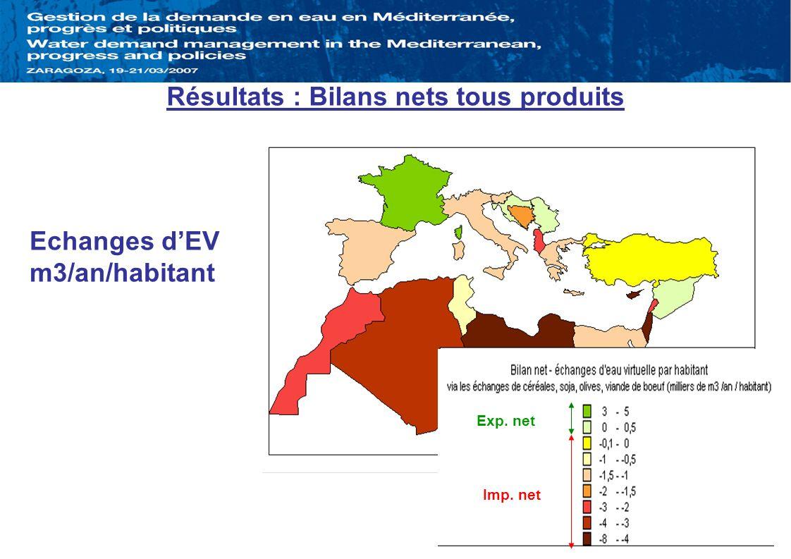 Résultats : Bilans nets tous produits
