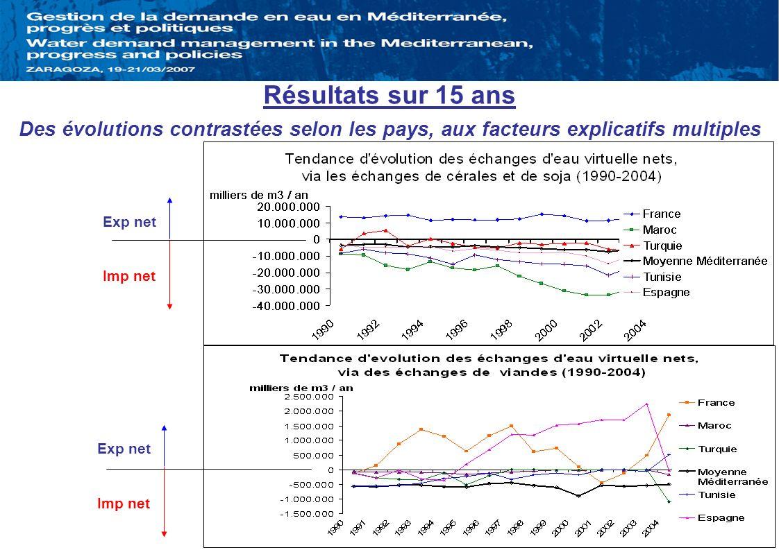 Résultats sur 15 ans Des évolutions contrastées selon les pays, aux facteurs explicatifs multiples.