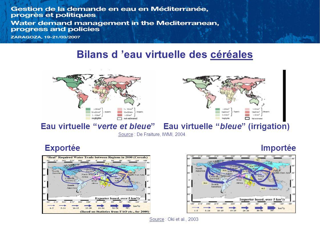 Eau virtuelle verte et bleue Eau virtuelle bleue (irrigation)