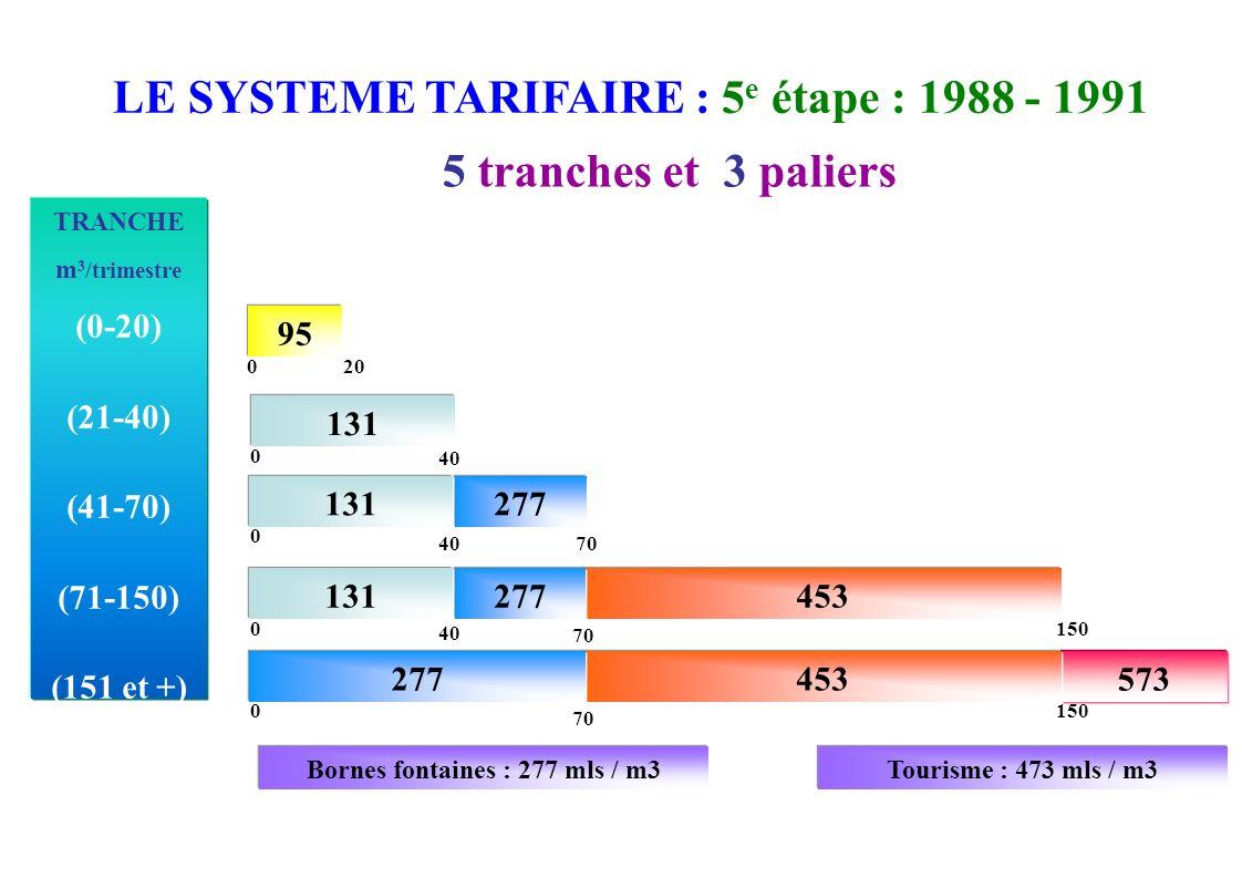 LE SYSTEME TARIFAIRE : 5e étape : 1988 - 1991 5 tranches et 3 paliers