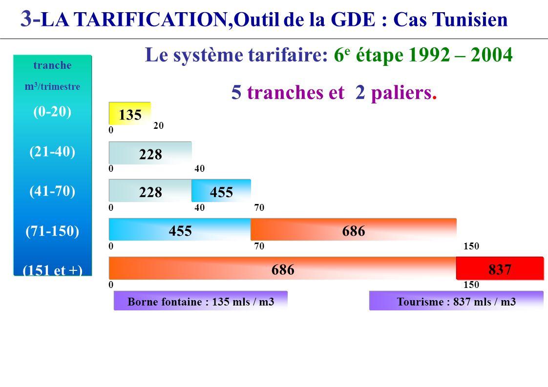 Le système tarifaire: 6e étape 1992 – 2004