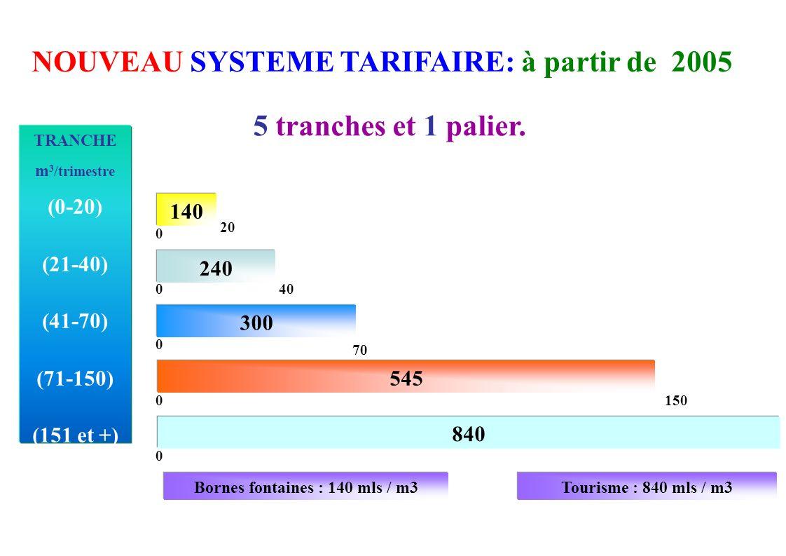 NOUVEAU SYSTEME TARIFAIRE: à partir de 2005 5 tranches et 1 palier.