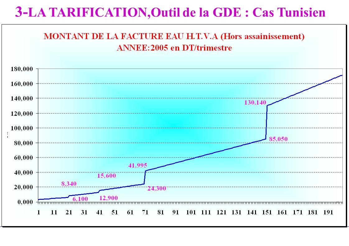 3-LA TARIFICATION,Outil de la GDE : Cas Tunisien