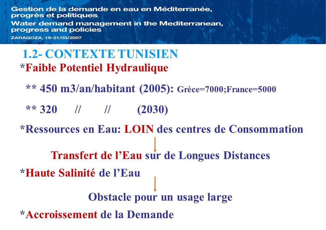 1-CONTEXTE 1.2- CONTEXTE TUNISIEN *Faible Potentiel Hydraulique