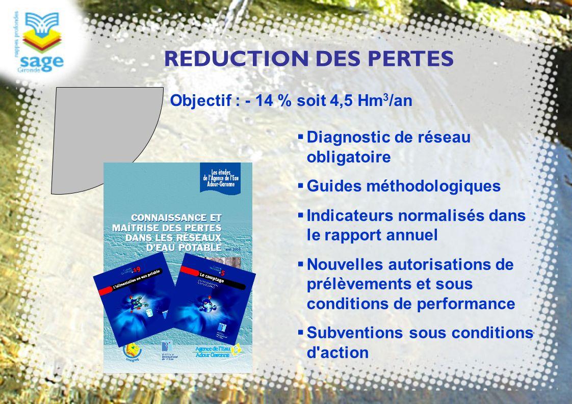 REDUCTION DES PERTES Objectif : - 14 % soit 4,5 Hm3/an