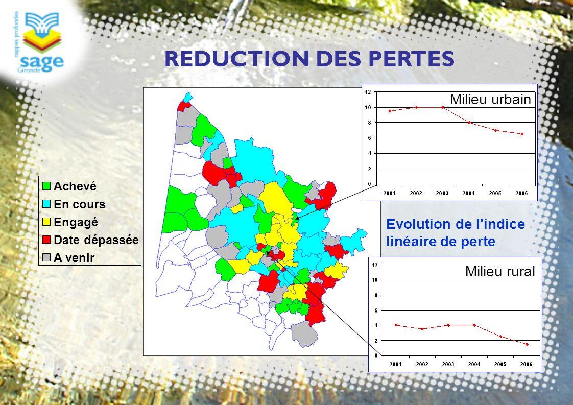 REDUCTION DES PERTES Milieu urbain