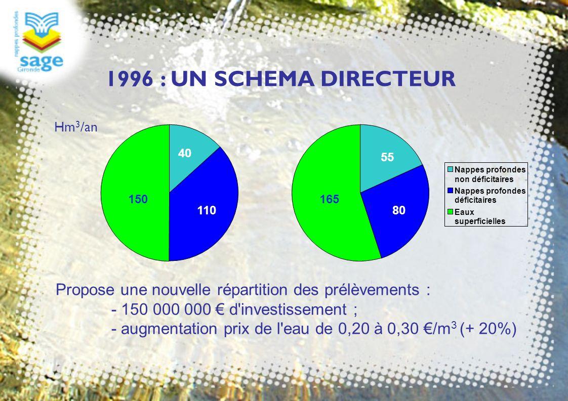 1996 : UN SCHEMA DIRECTEUR Hm3/an. 40. 55. Nappes profondes. non déficitaires. déficitaires. Eaux.