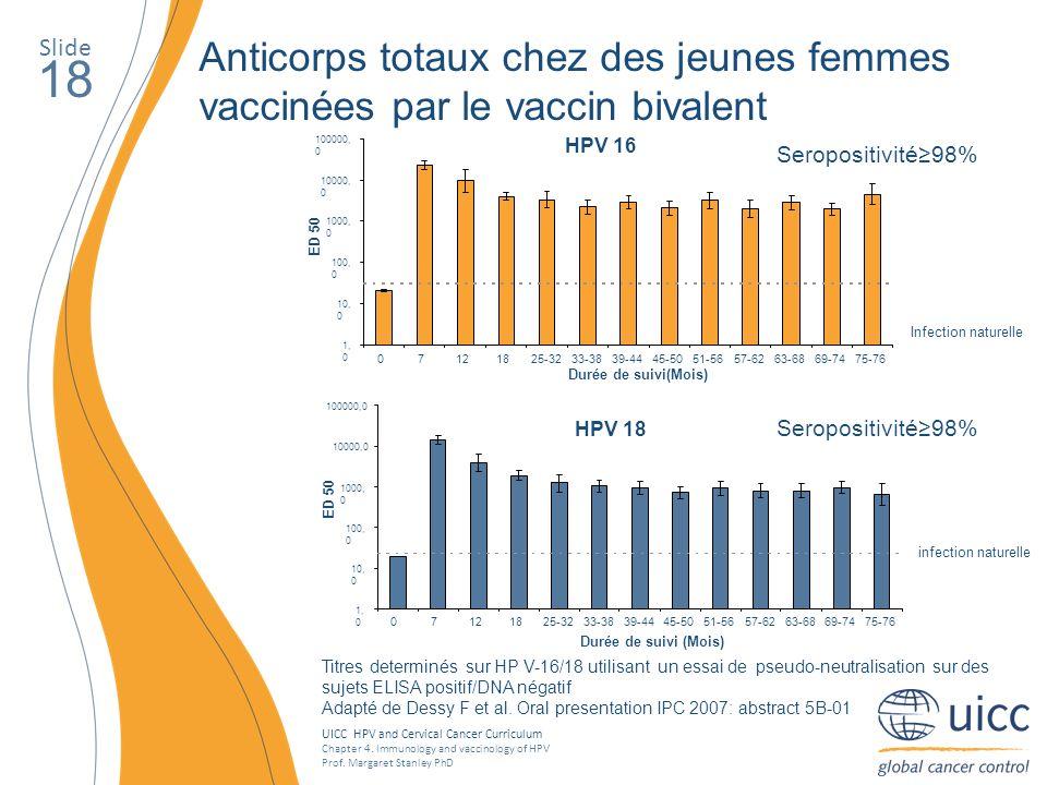 Slide Anticorps totaux chez des jeunes femmes vaccinées par le vaccin bivalent. 18. HPV 16. 1,0.