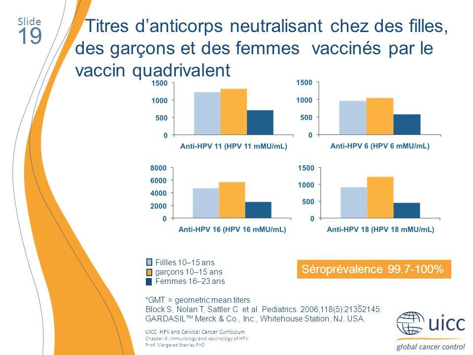 Slide Titres d'anticorps neutralisant chez des filles, des garçons et des femmes vaccinés par le vaccin quadrivalent.