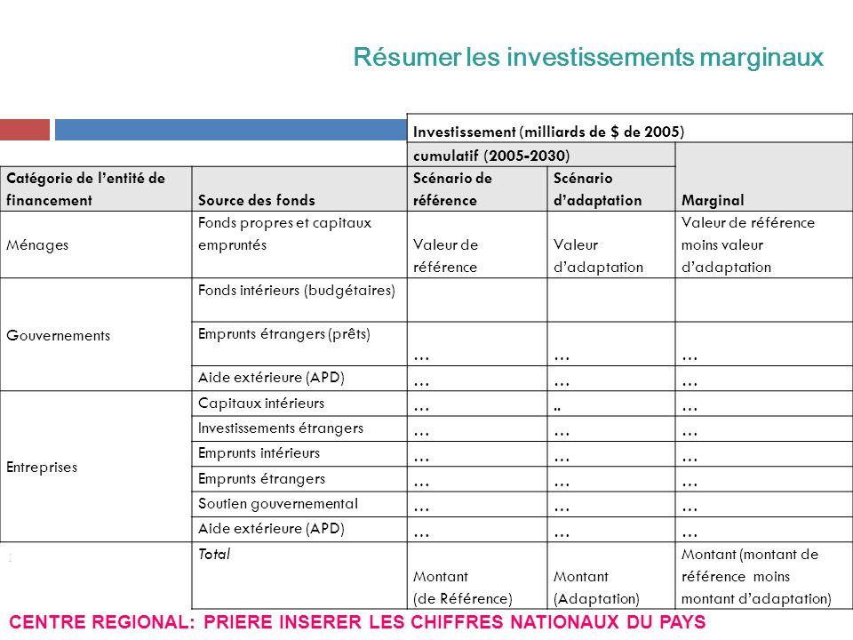 Résumer les investissements marginaux
