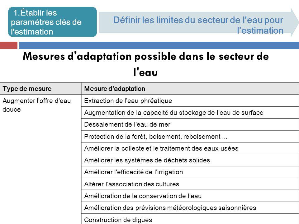 Mesures d adaptation possible dans le secteur de l eau