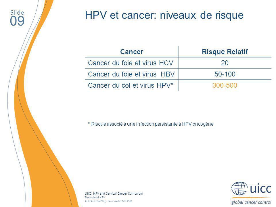 09 HPV et cancer: niveaux de risque Slide Cancer Risque Relatif