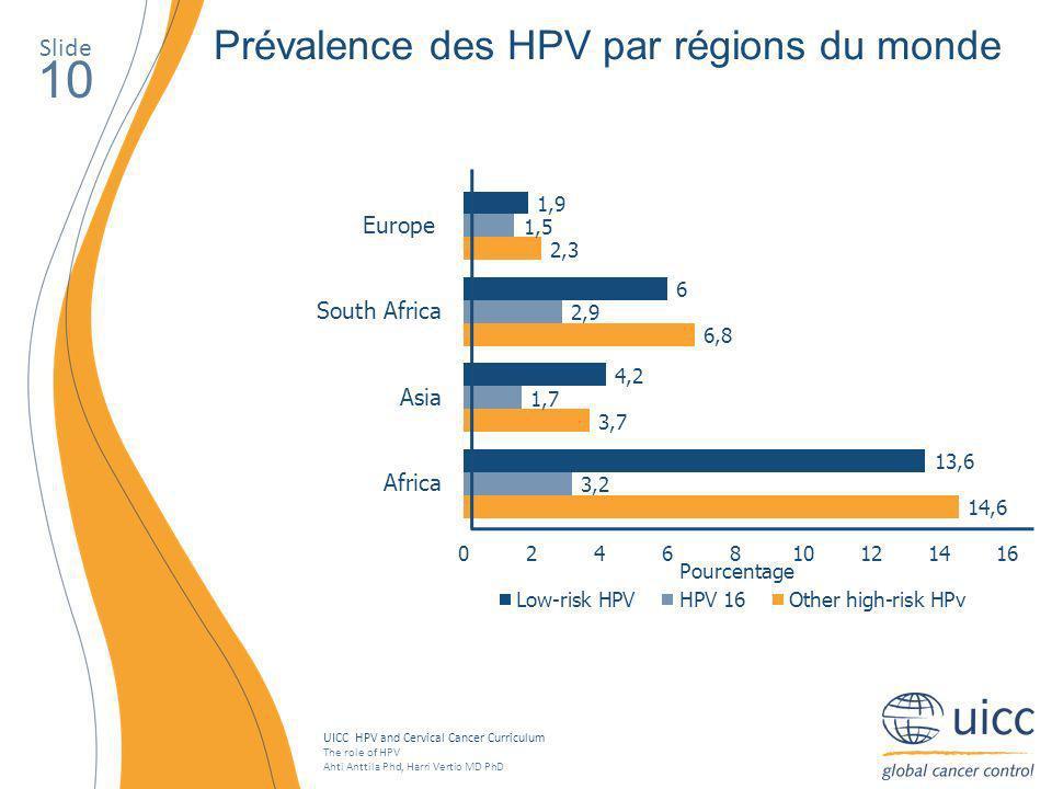 10 Prévalence des HPV par régions du monde Slide Pourcentage