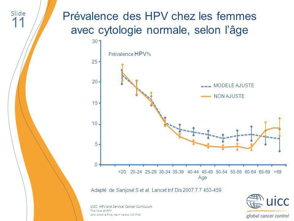 Prévalence des HPV chez les femmes avec cytologie normale, selon l'âge