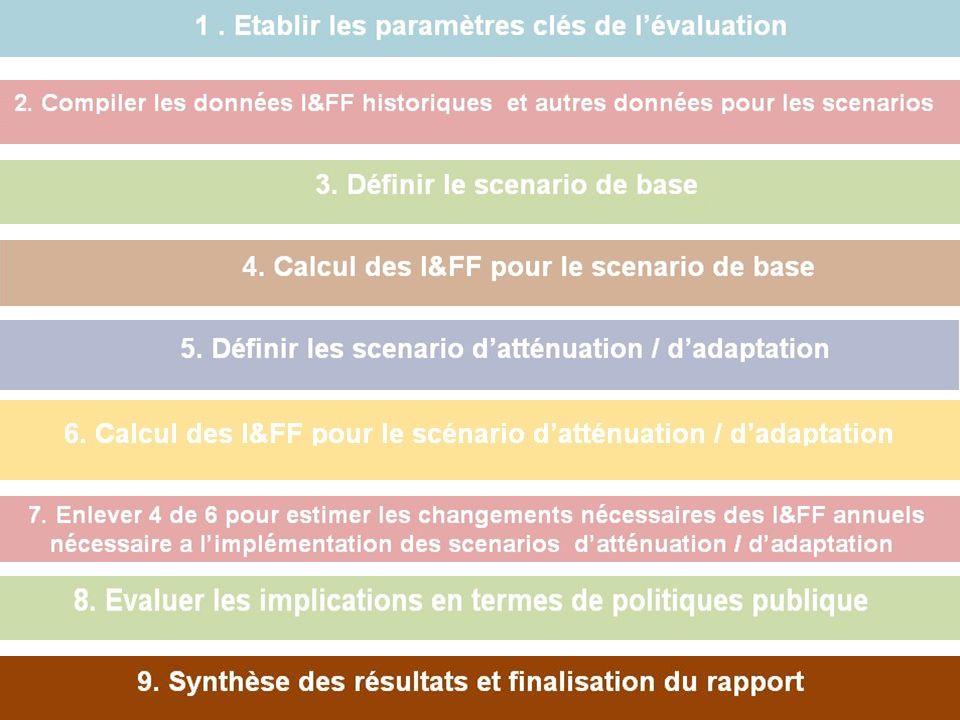 Key Steps: Mitigation Pour le présentateur: