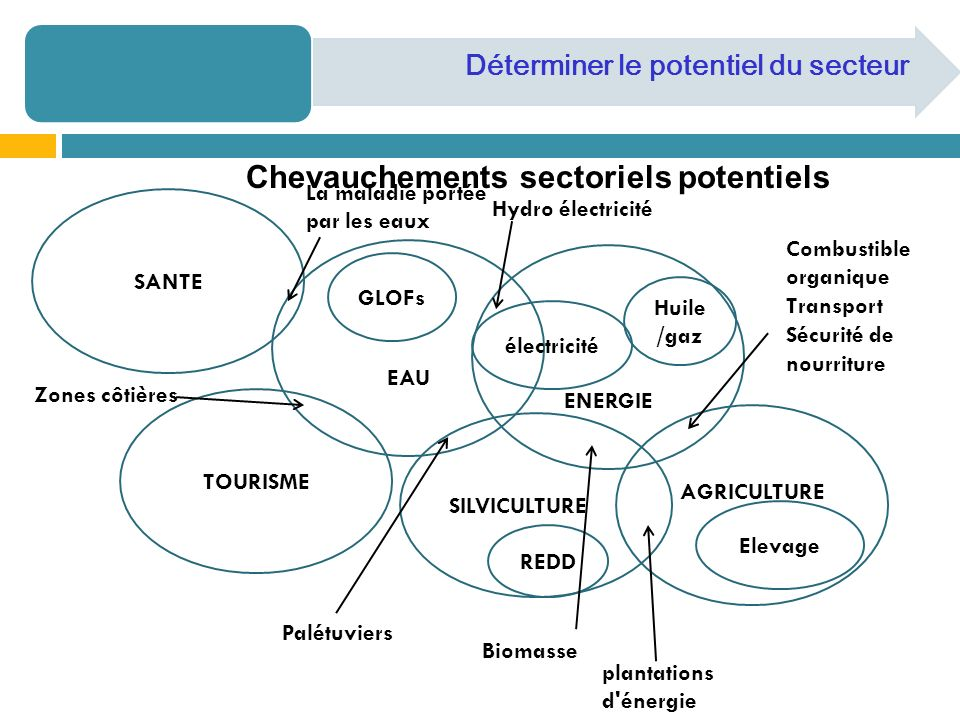Chevauchements sectoriels potentiels