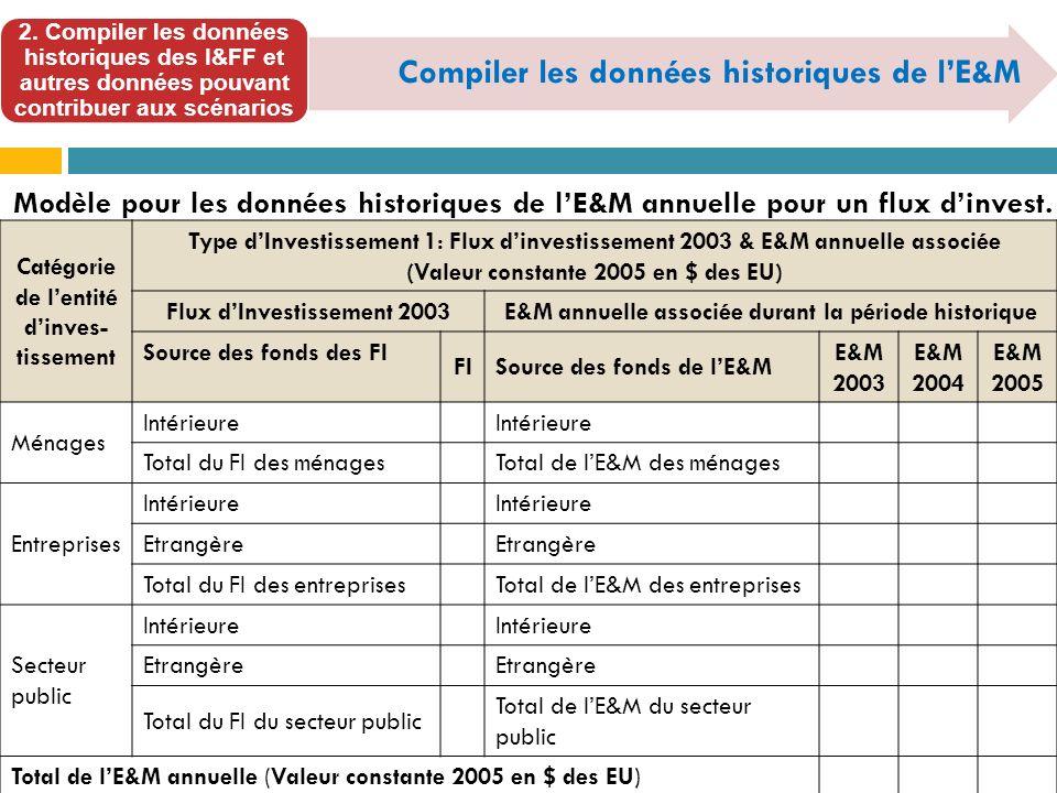 Compiler les données historiques de l'E&M