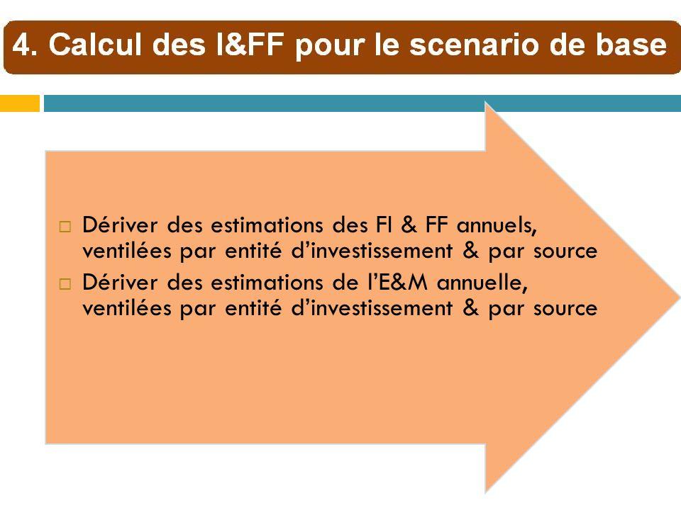 Dériver des estimations des FI & FF annuels, ventilées par entité d'investissement & par source