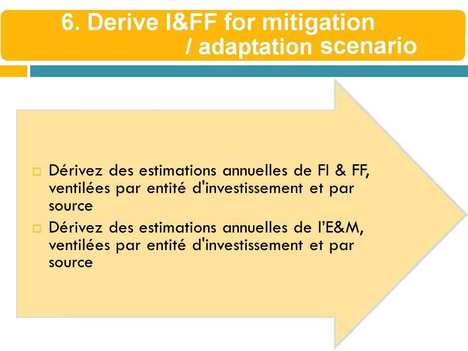 Dérivez des estimations annuelles de FI & FF, ventilées par entité d investissement et par source
