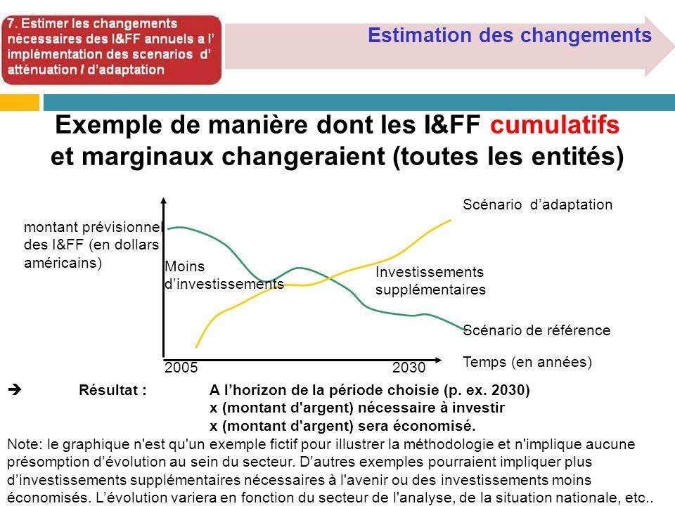 Exemple de manière dont les I&FF cumulatifs