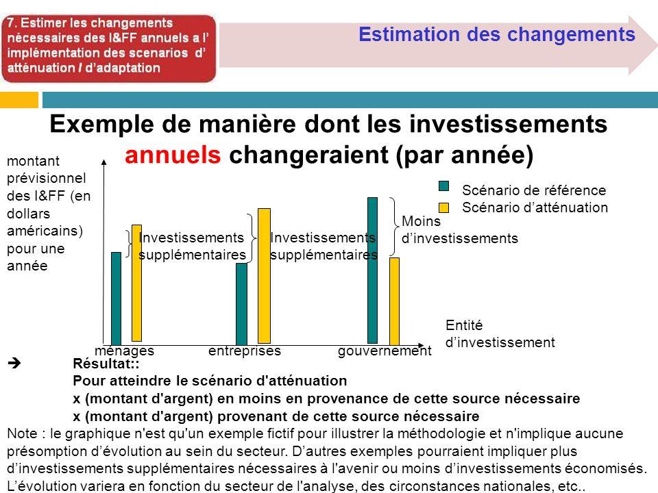 Estimation des changements