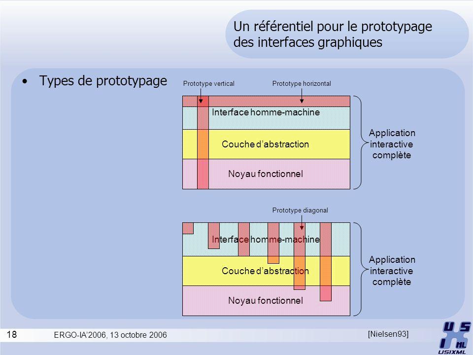 Un référentiel pour le prototypage des interfaces graphiques