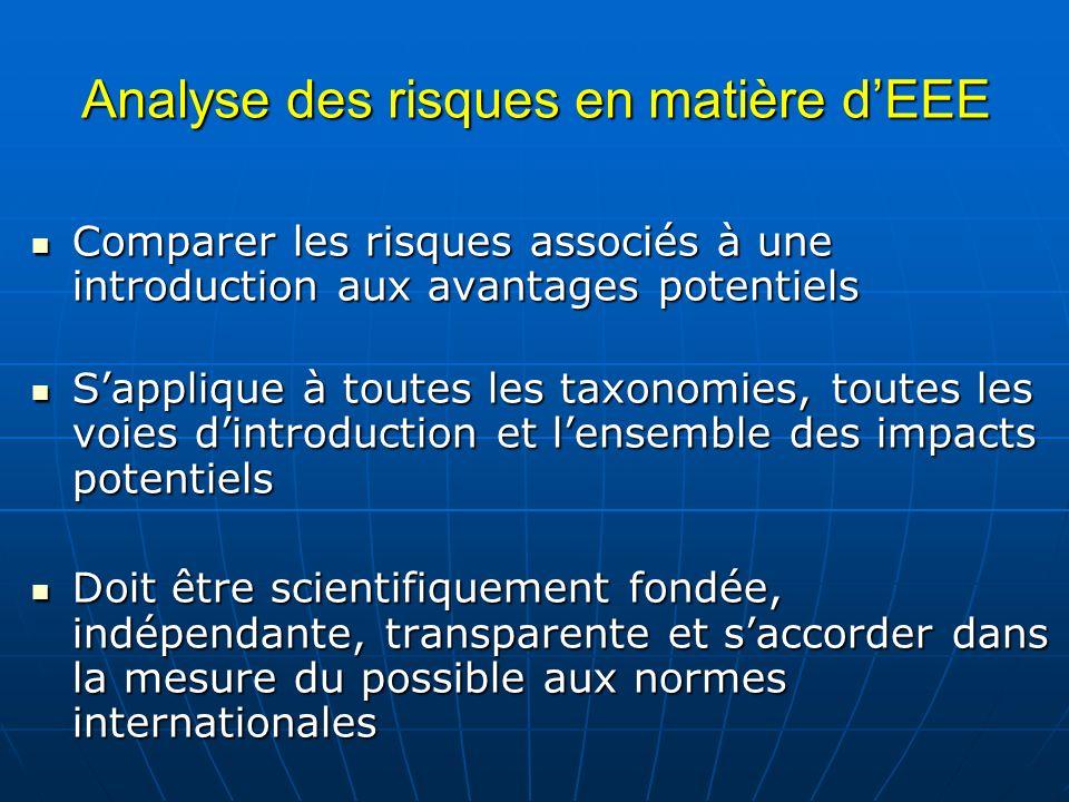 Analyse des risques en matière d'EEE