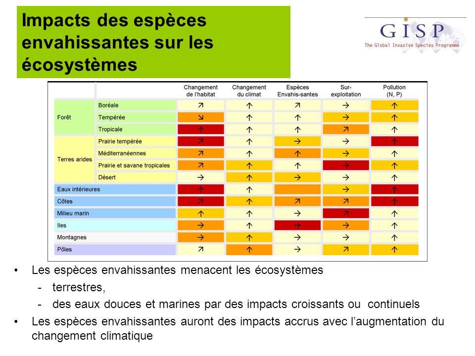 Impacts des espèces envahissantes sur les écosystèmes