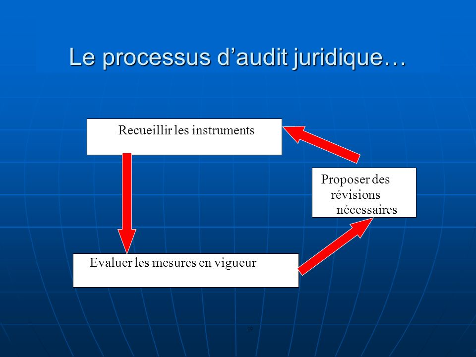 Le processus d'audit juridique…