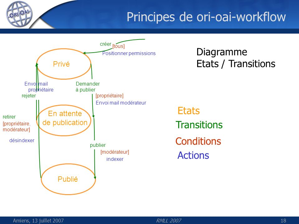 Principes de ori-oai-workflow