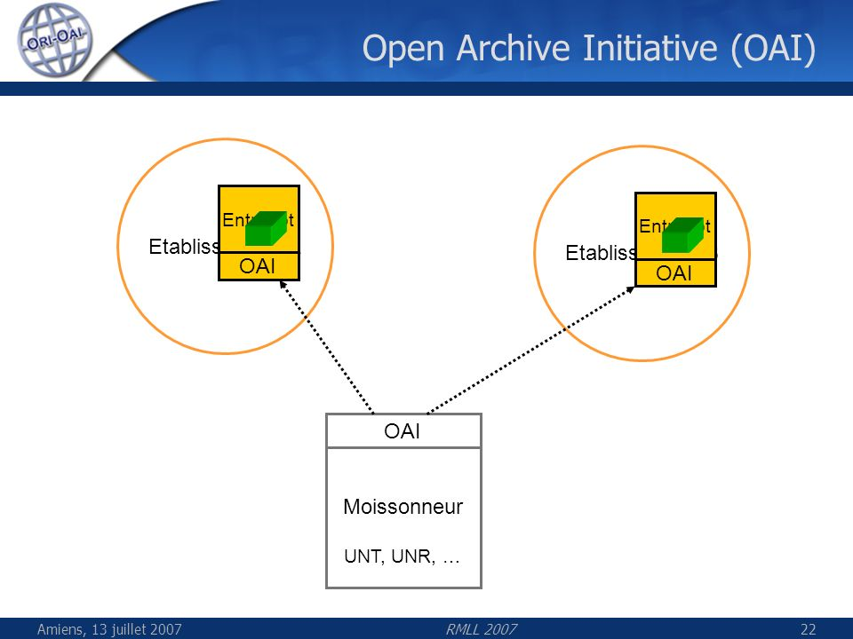 Open Archive Initiative (OAI)