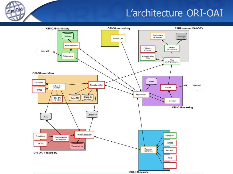 L'architecture ORI-OAI