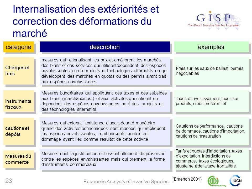 Internalisation des extériorités et correction des déformations du marché