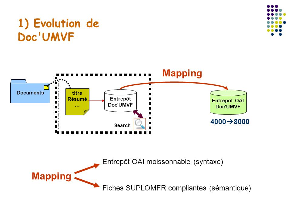 1) Evolution de Doc UMVF Mapping Mapping 40008000