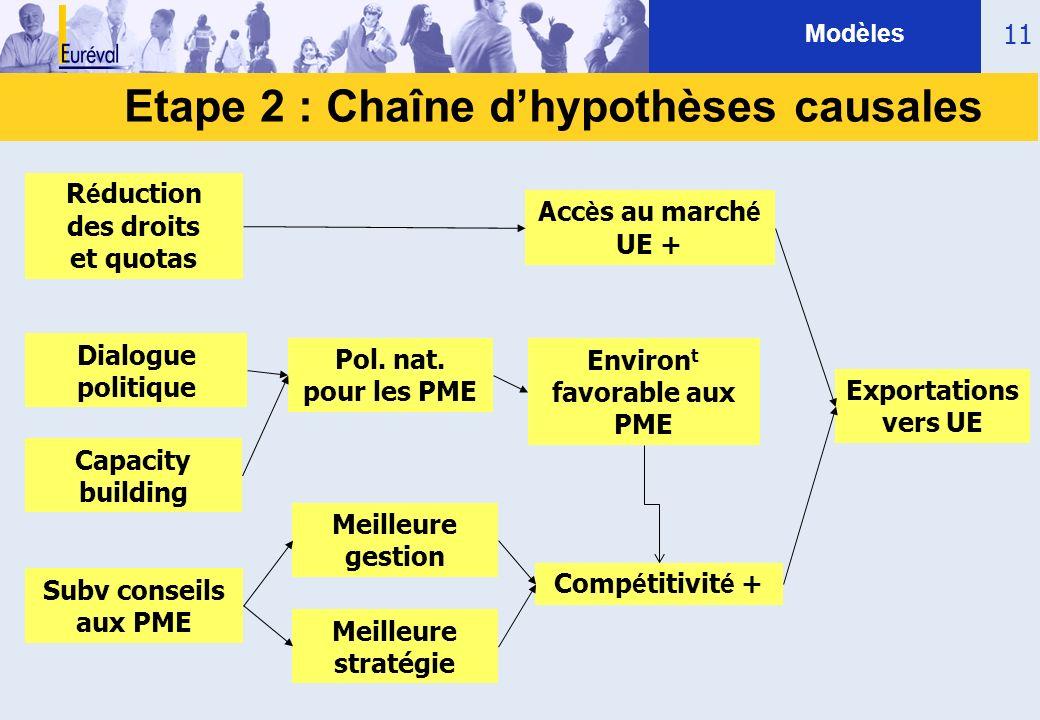Etape 2 : Chaîne d'hypothèses causales