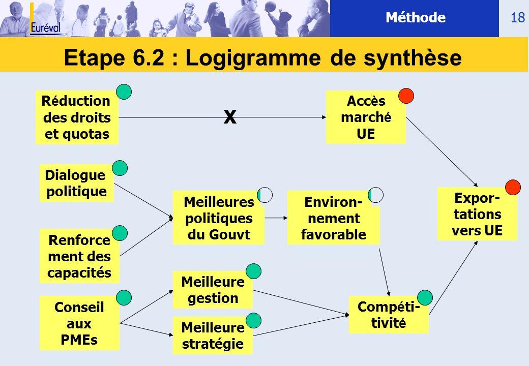 Etape 6.2 : Logigramme de synthèse